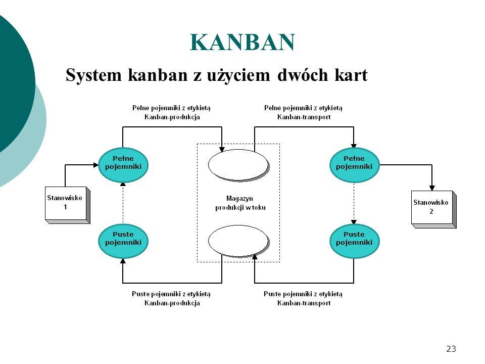 KANBAN System kanban z użyciem dwóch kart Pełne pojemniki