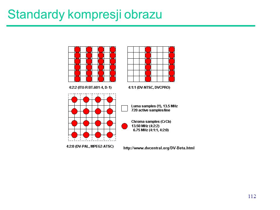 Standardy kompresji obrazu