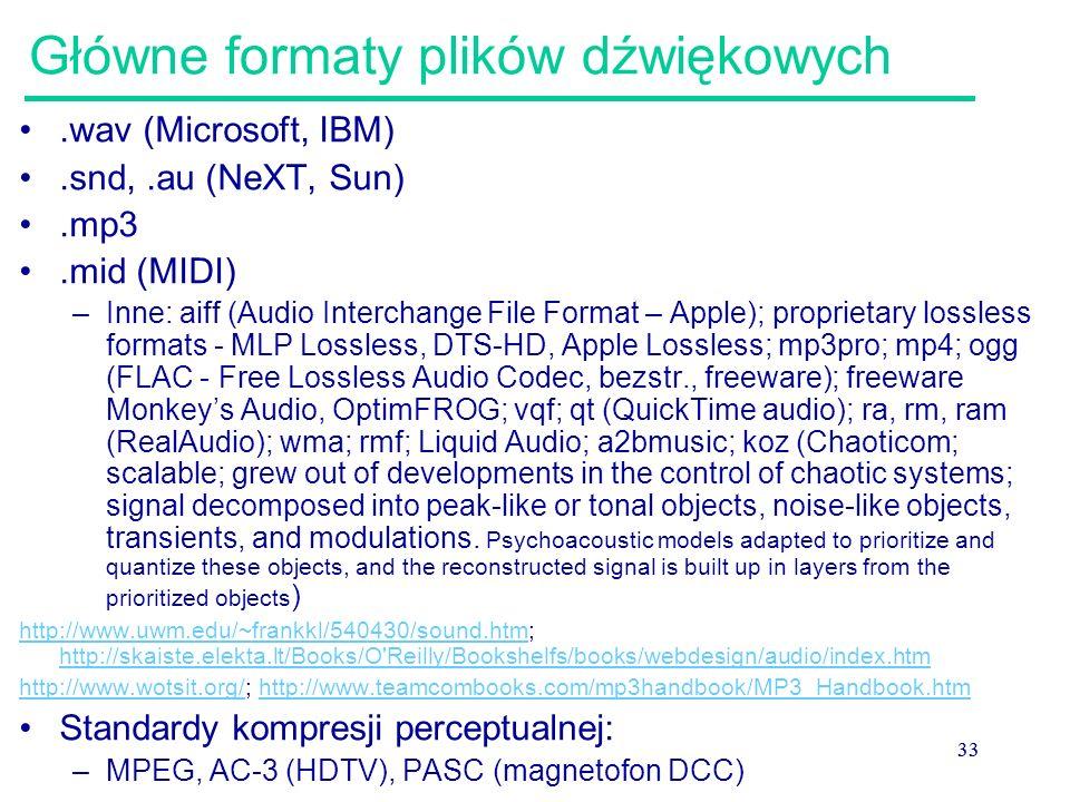Główne formaty plików dźwiękowych