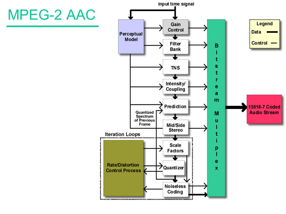 MPEG-2 AAC