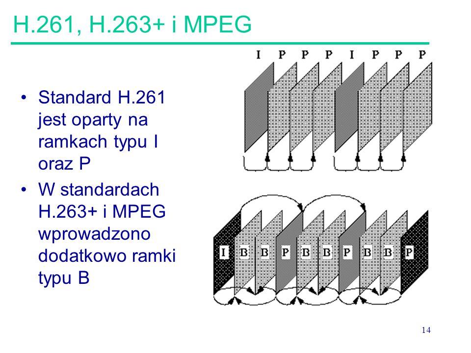H.261, H.263+ i MPEG Standard H.261 jest oparty na ramkach typu I oraz P.
