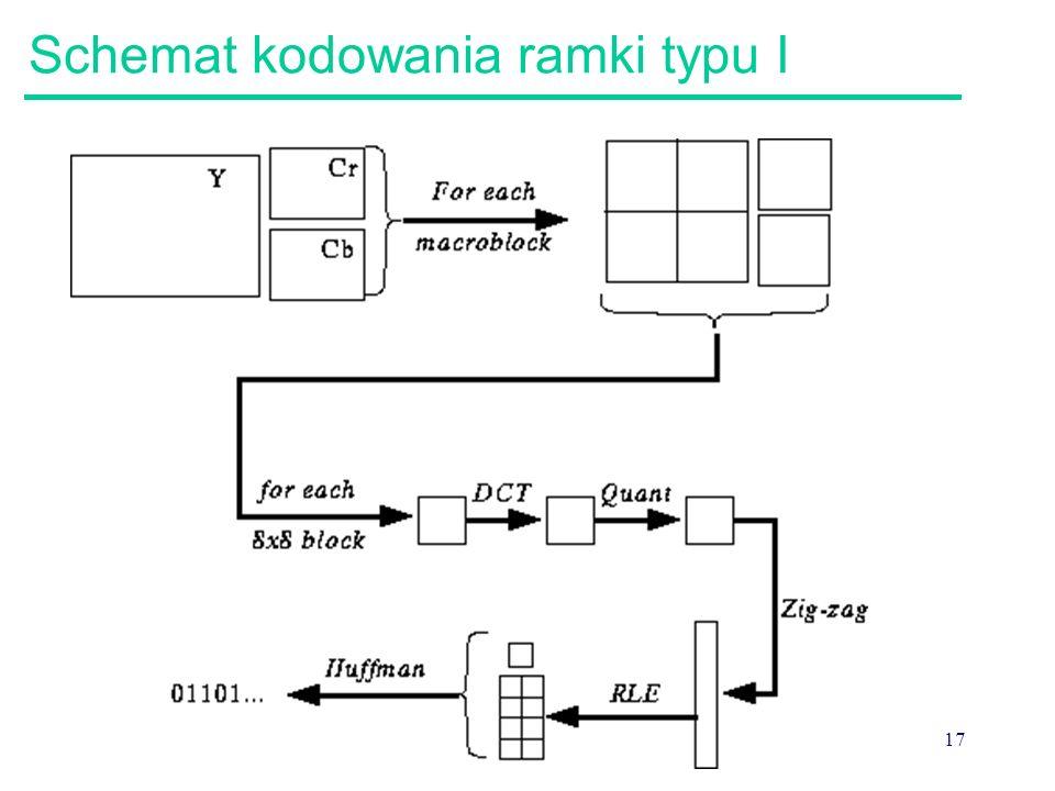 Schemat kodowania ramki typu I