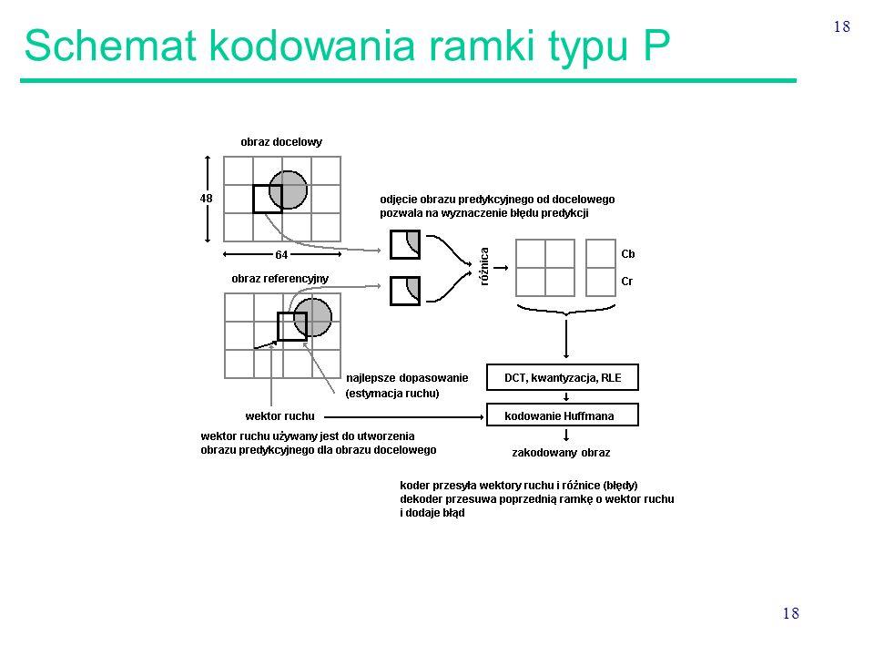 Schemat kodowania ramki typu P