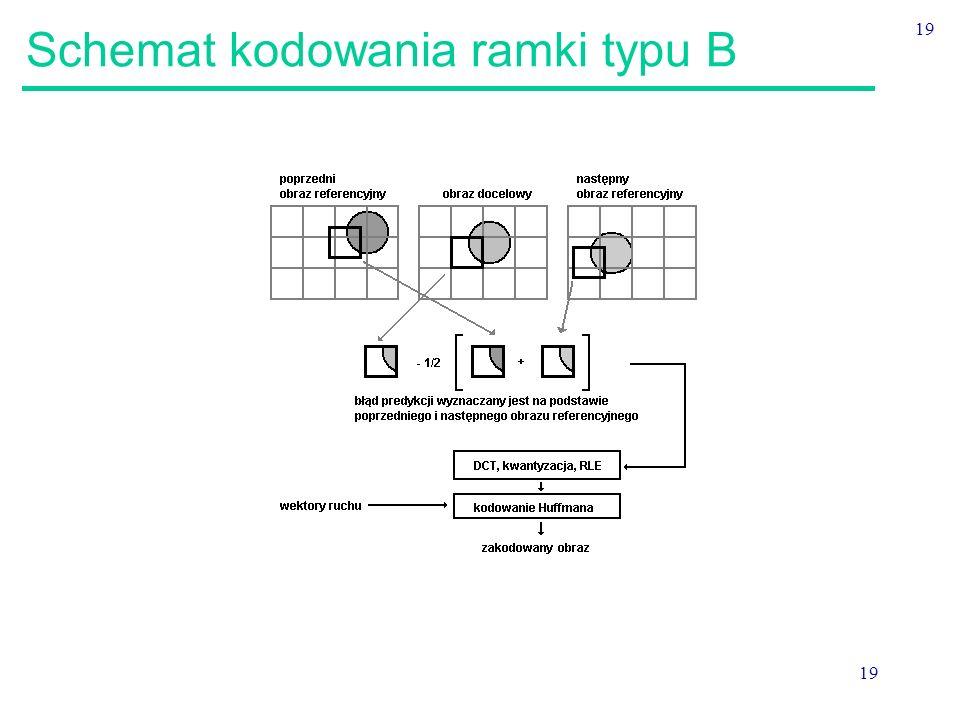 Schemat kodowania ramki typu B