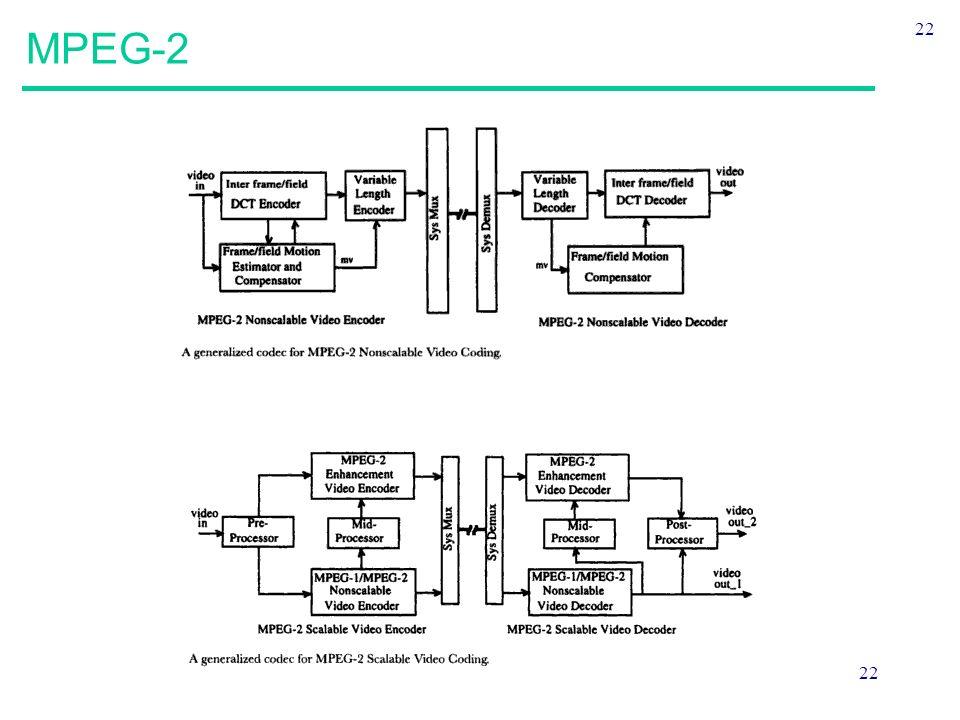 MPEG-2 22