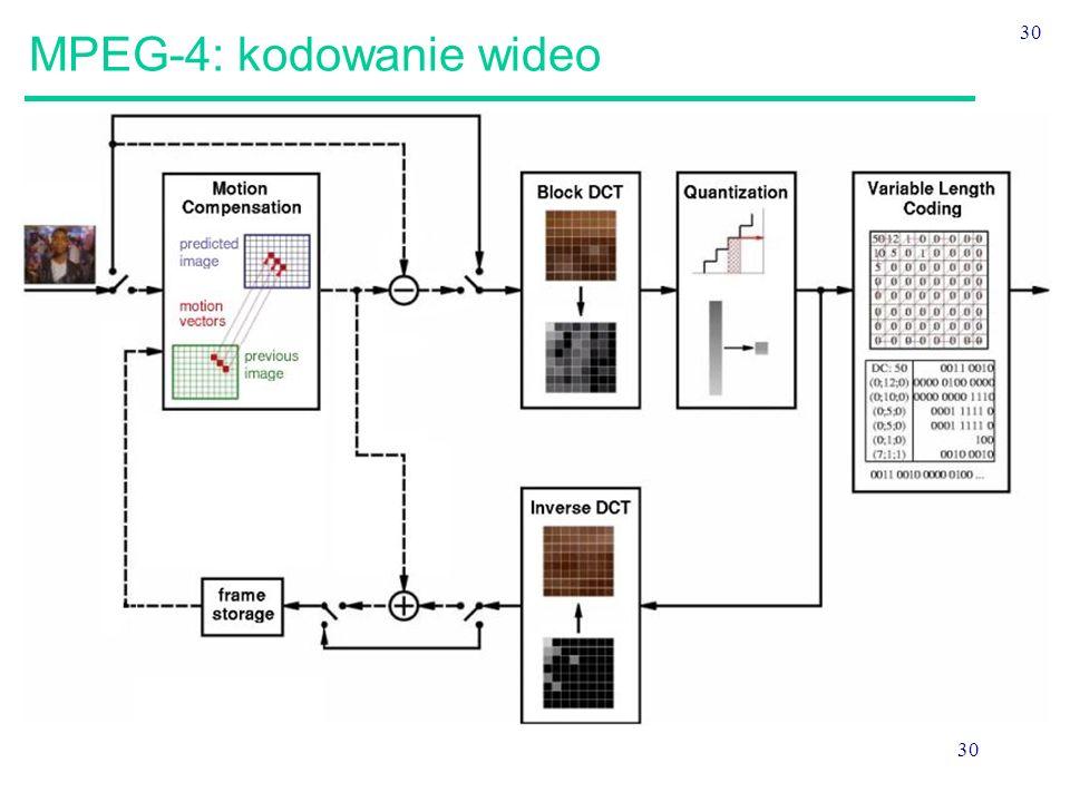MPEG-4: kodowanie wideo