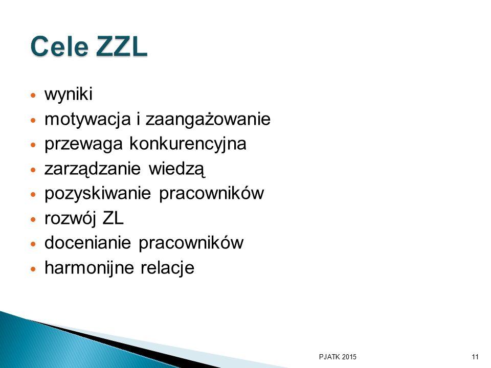 Cele ZZL wyniki motywacja i zaangażowanie przewaga konkurencyjna