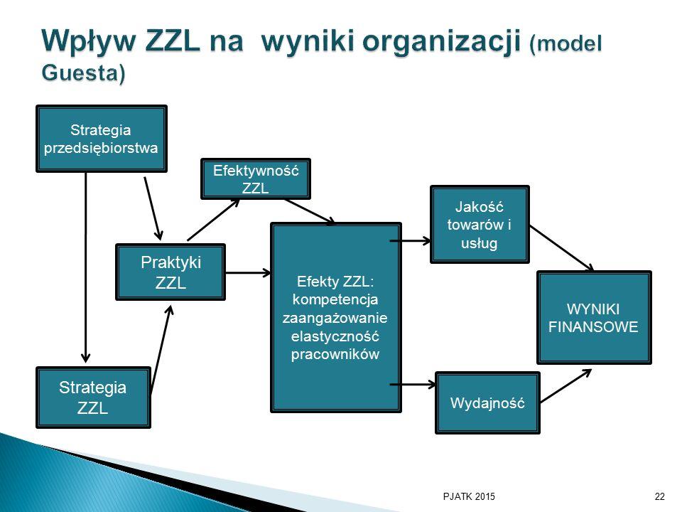 Wpływ ZZL na wyniki organizacji (model Guesta)
