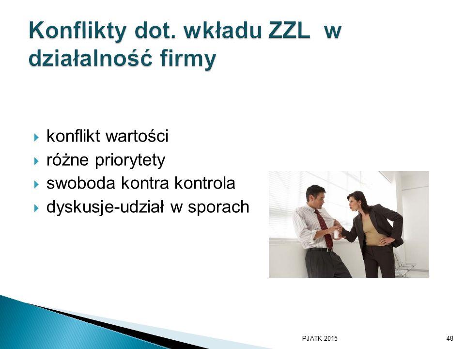 Konflikty dot. wkładu ZZL w działalność firmy