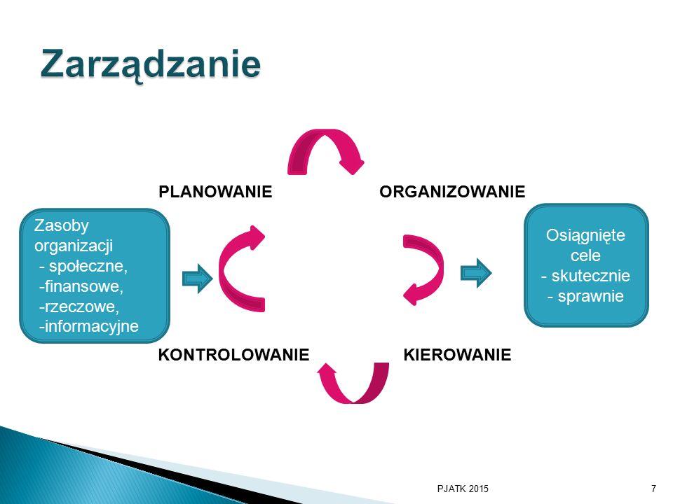 Zarządzanie PLANOWANIE ORGANIZOWANIE Osiągnięte cele - skutecznie