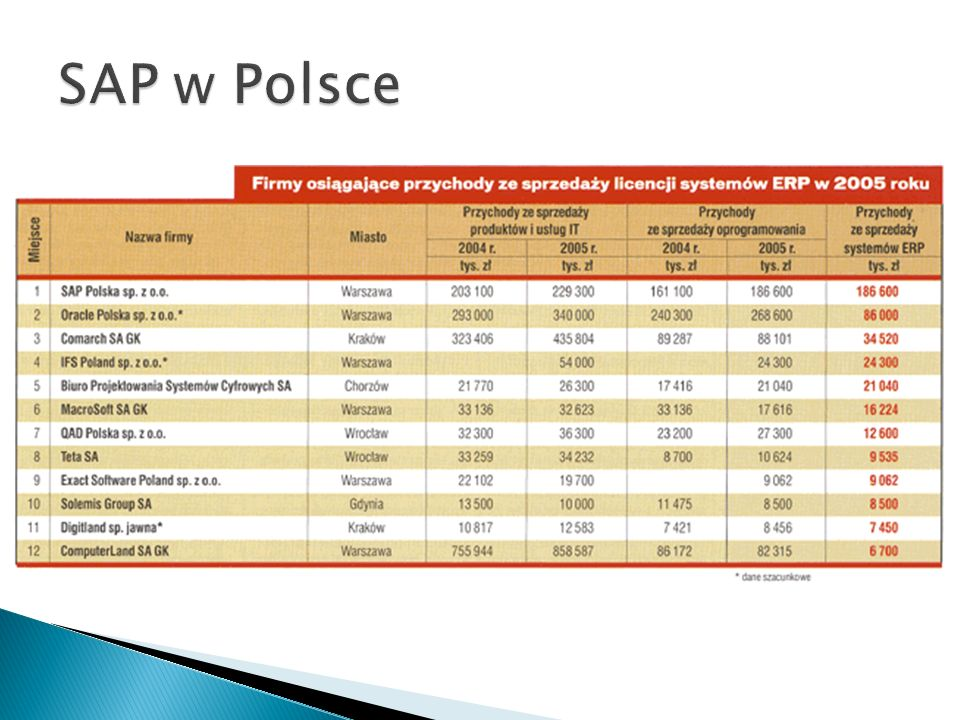 SAP w Polsce