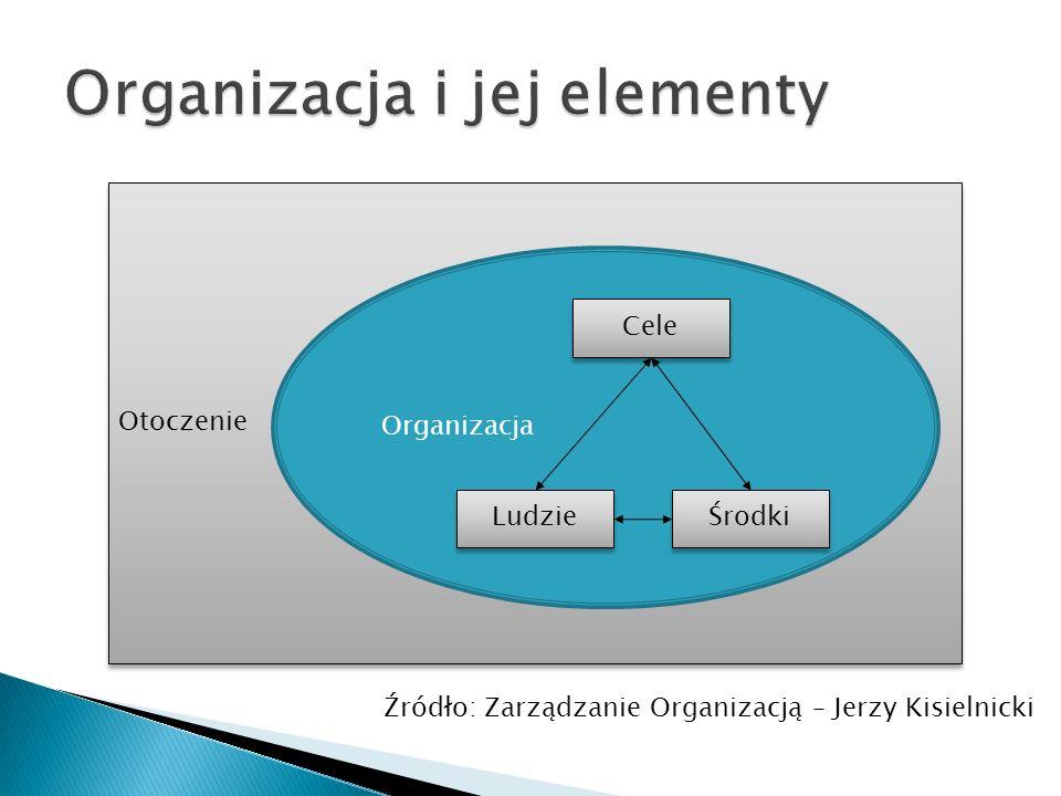 Organizacja i jej elementy