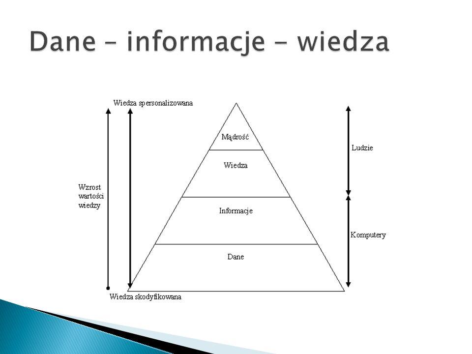Dane – informacje - wiedza