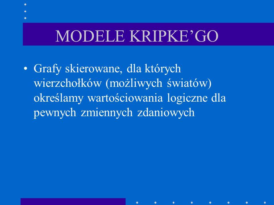 MODELE KRIPKE'GO Grafy skierowane, dla których wierzchołków (możliwych światów) określamy wartościowania logiczne dla pewnych zmiennych zdaniowych.
