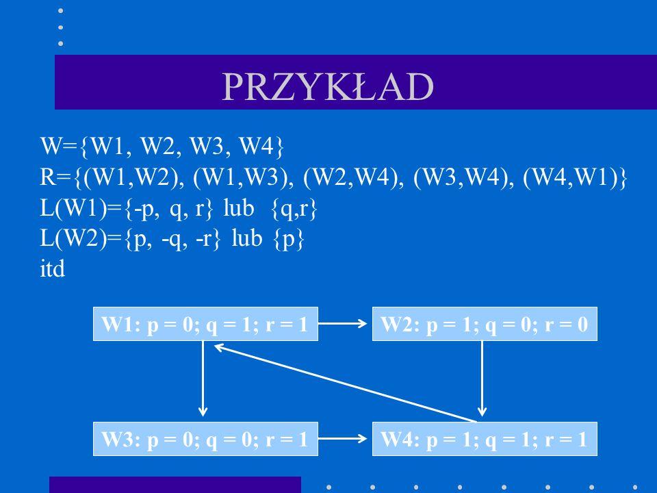 PRZYKŁAD W={W1, W2, W3, W4} R={(W1,W2), (W1,W3), (W2,W4), (W3,W4), (W4,W1)} L(W1)={-p, q, r} lub {q,r}