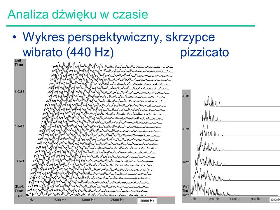 Analiza dźwięku w czasie