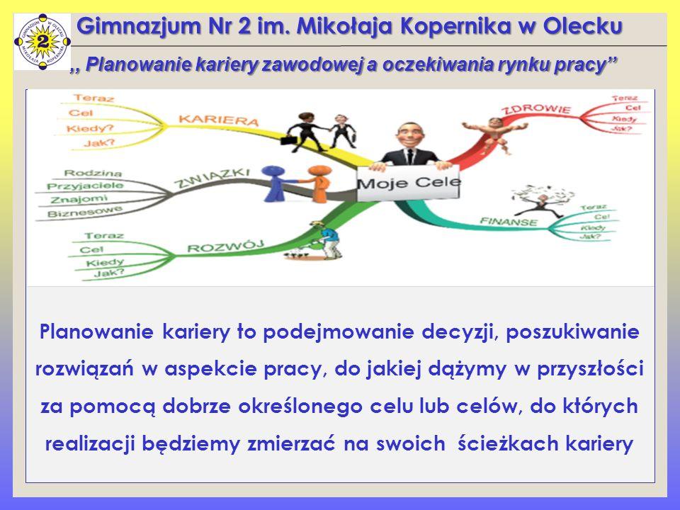 ,, Planowanie kariery zawodowej a oczekiwania rynku pracy''
