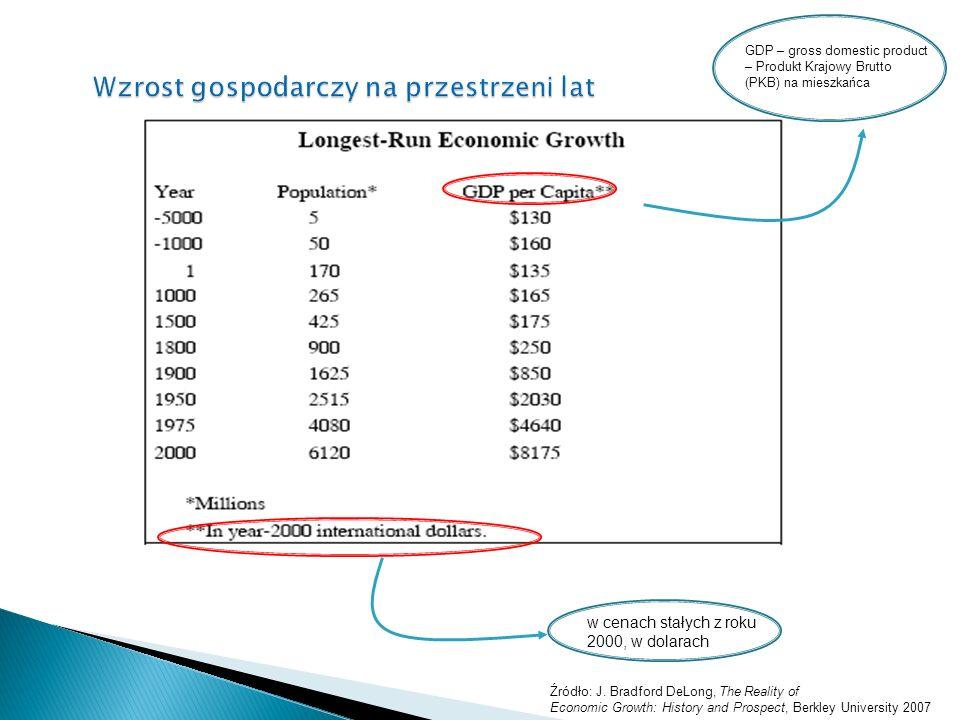 Wzrost gospodarczy na przestrzeni lat