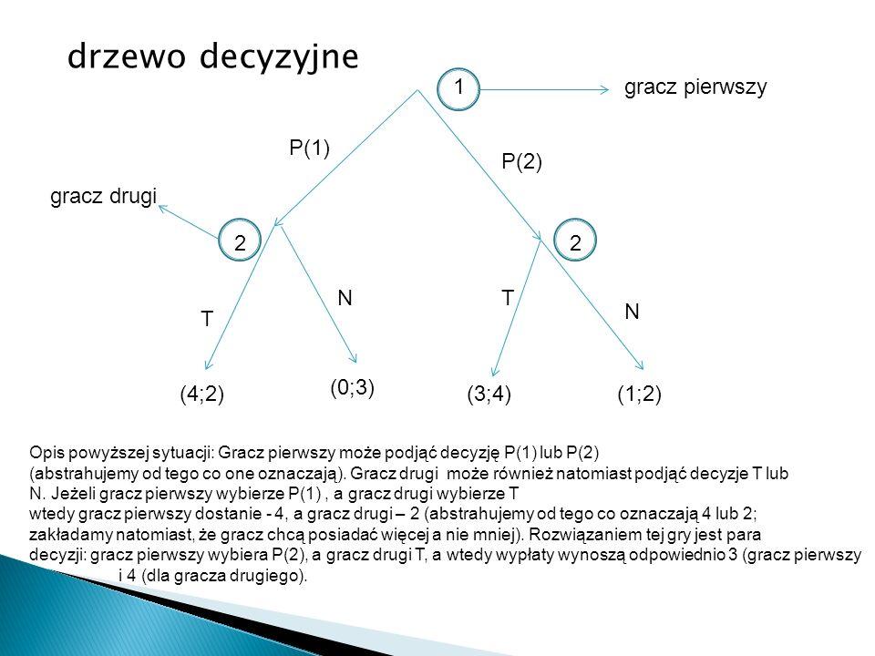 drzewo decyzyjne 1 gracz pierwszy P(1) P(2) gracz drugi 2 2 N T N T