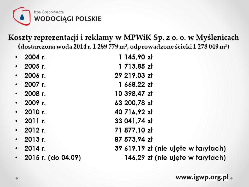 Koszty reprezentacji i reklamy w MPWiK Sp. z o. o