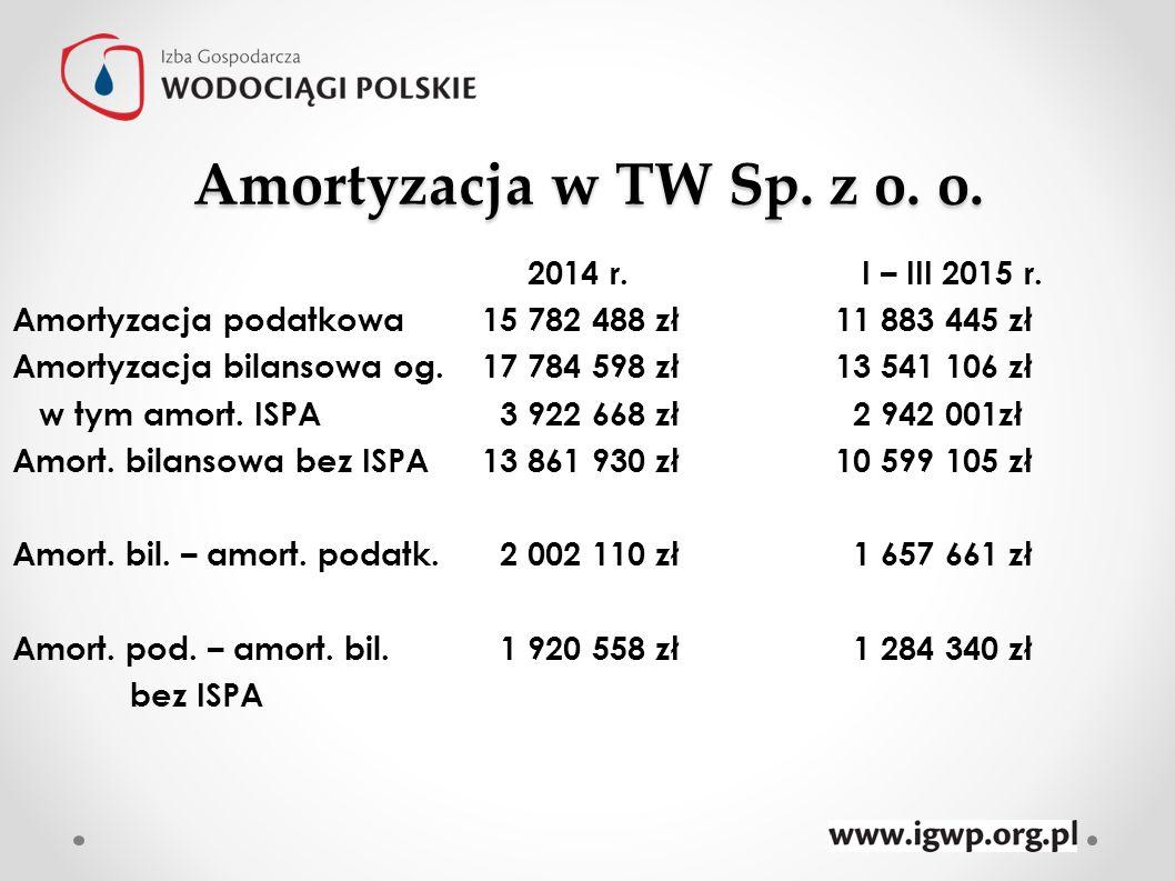 Amortyzacja w TW Sp. z o. o.
