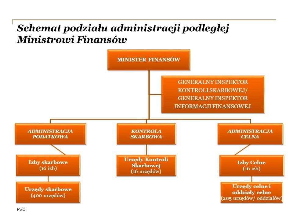 Schemat podziału administracji podległej Ministrowi Finansów
