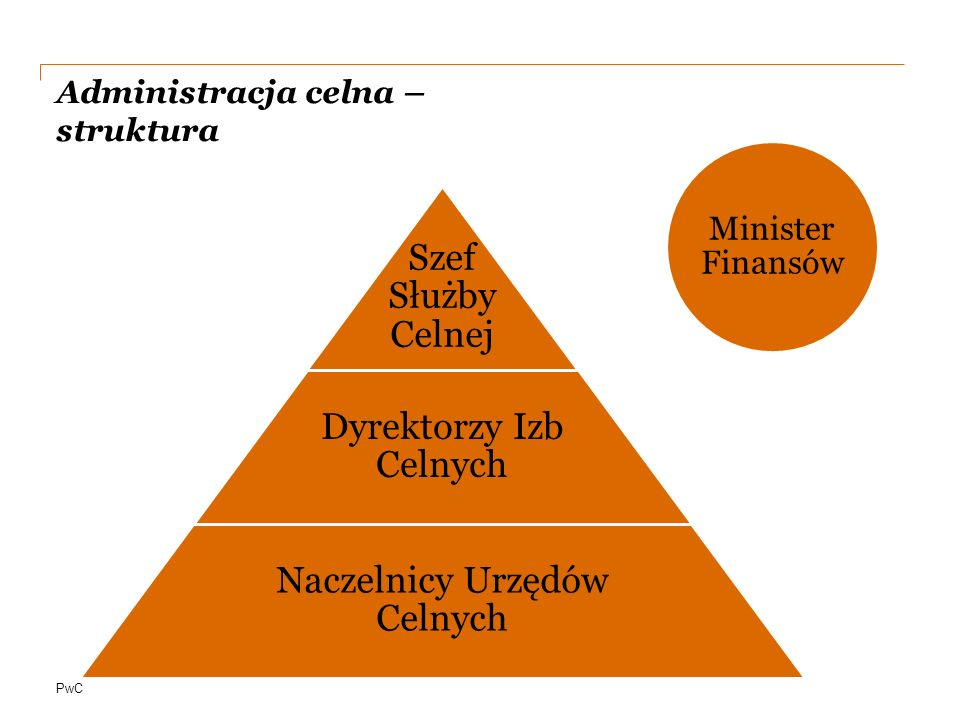 Administracja celna – struktura