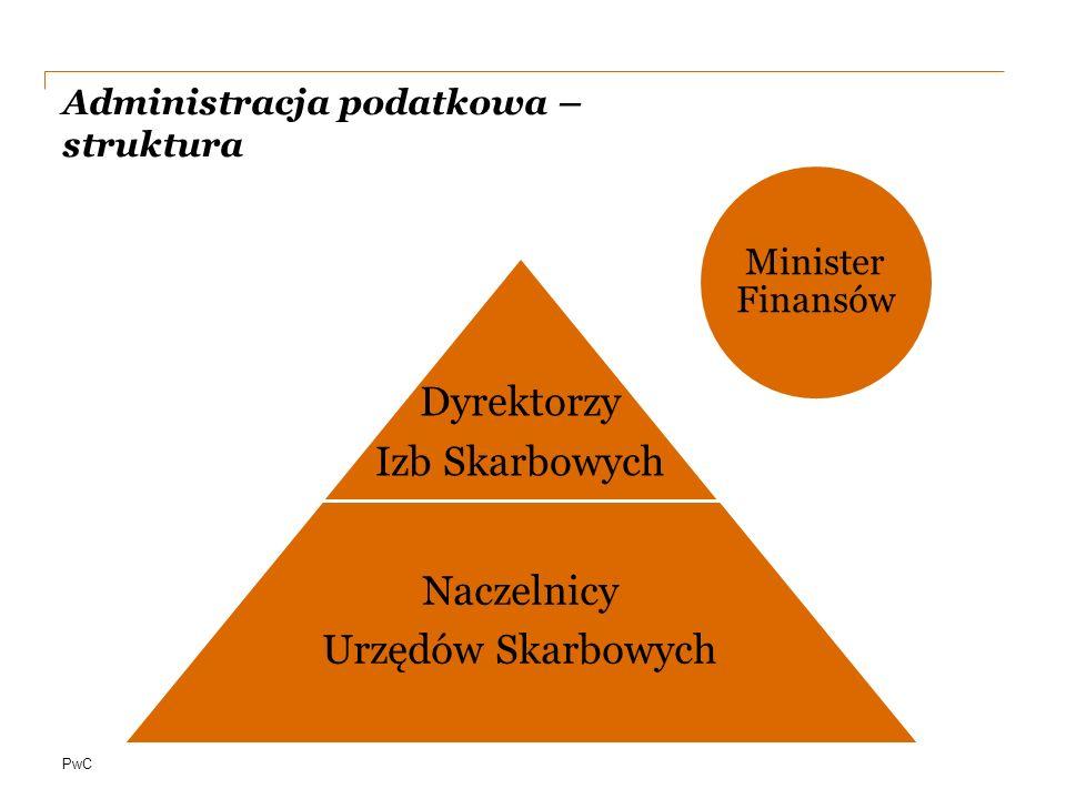 Administracja podatkowa – struktura