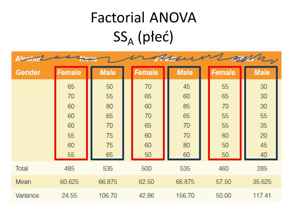 Factorial ANOVA SSA (płeć)
