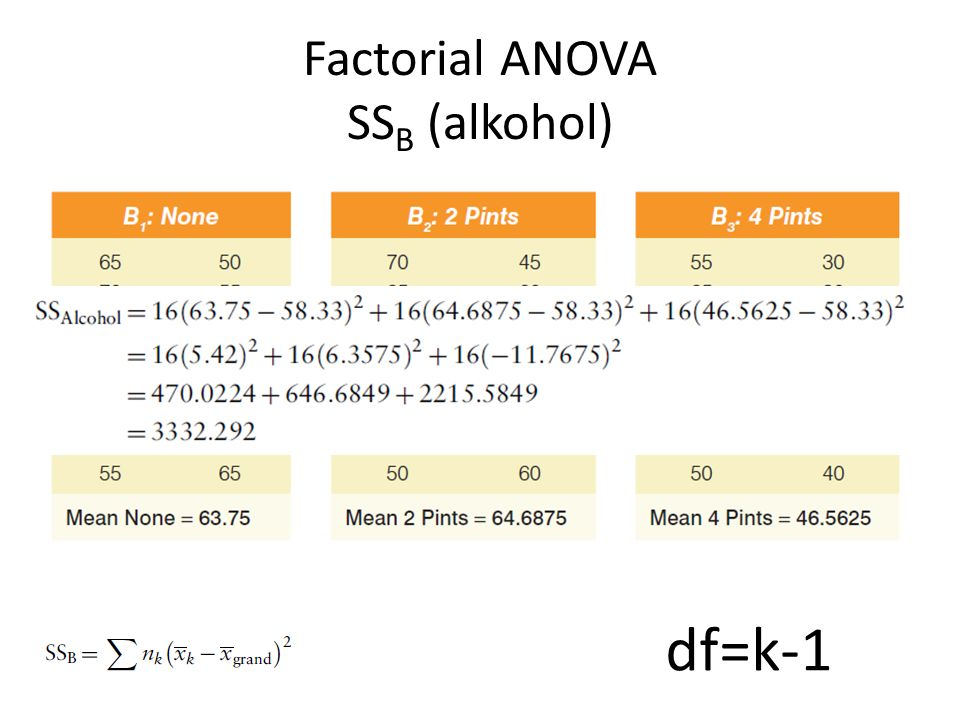 Factorial ANOVA SSB (alkohol)