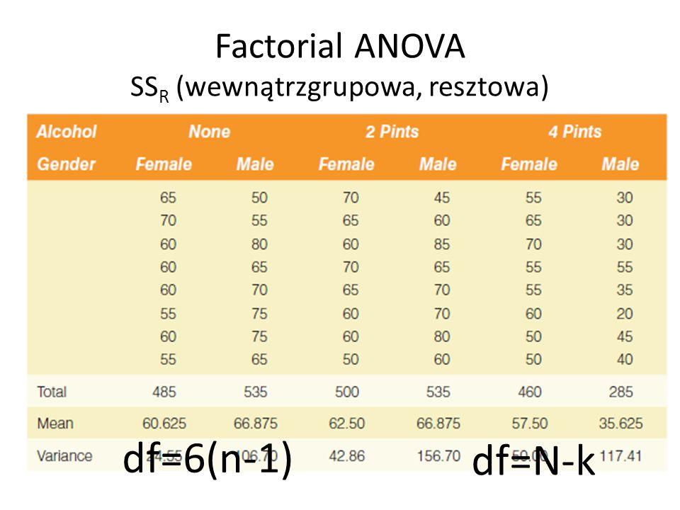 Factorial ANOVA SSR (wewnątrzgrupowa, resztowa)