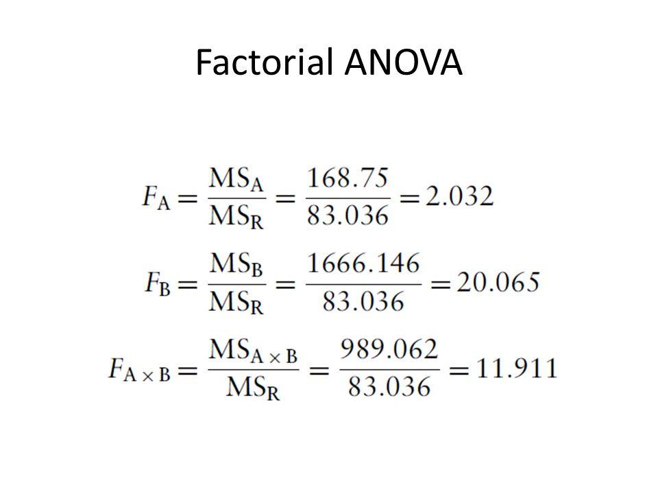 Factorial ANOVA
