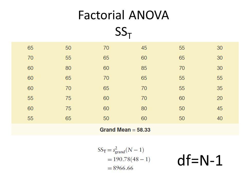 Factorial ANOVA SST df=N-1