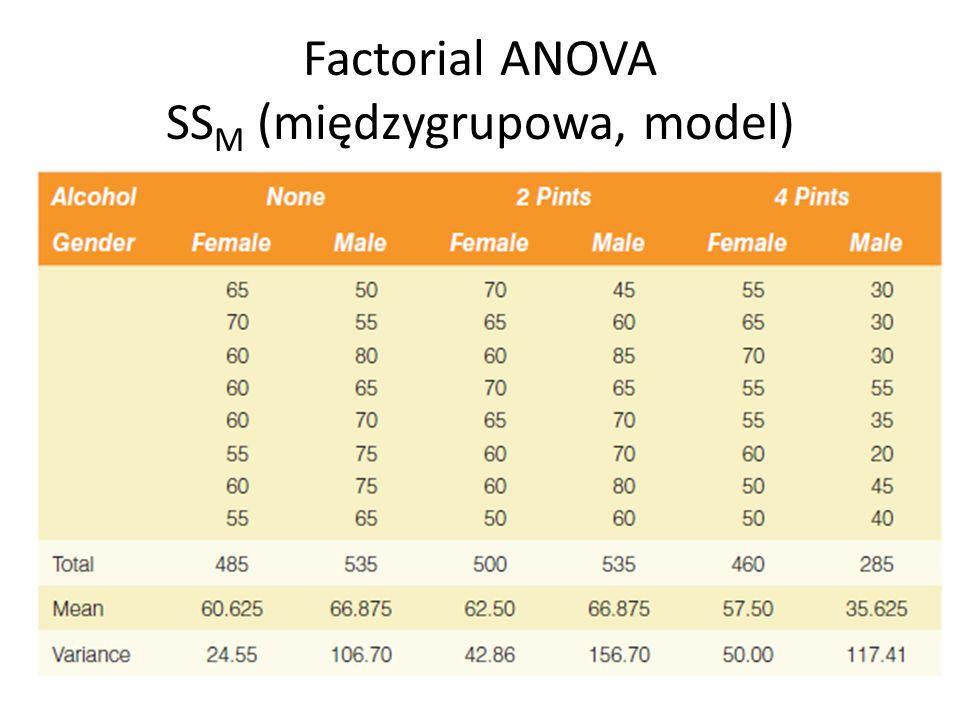 Factorial ANOVA SSM (międzygrupowa, model)