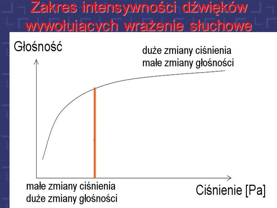 Zakres intensywności dźwięków wywołujących wrażenie słuchowe
