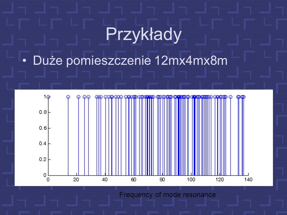 Przykłady Duże pomieszczenie 12mx4mx8m Frequency of mode resonance