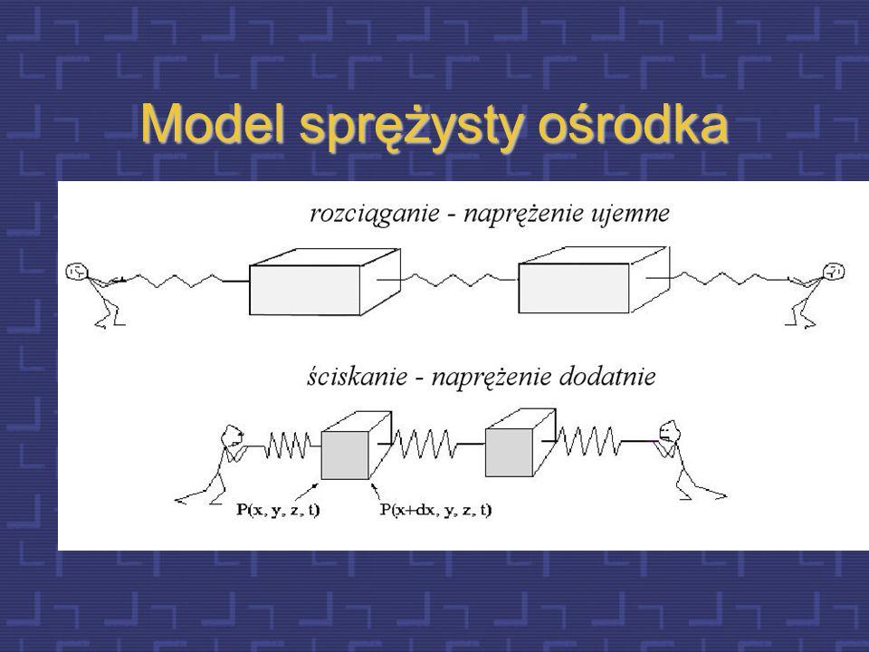 Model sprężysty ośrodka