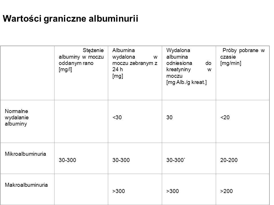 Wartości graniczne albuminurii