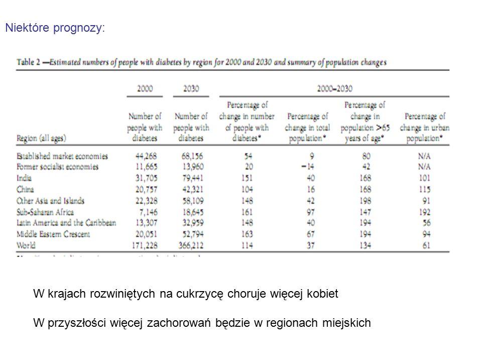 Niektóre prognozy: Lata 1995 – 2025. Świat – liczba ludzi wzrośnie o 64%, liczba chorych o 122%