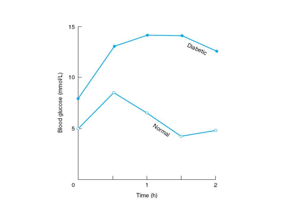 Porównanie poziomów glukozy we krwi osoby zdrowej i chorującej na cukrzycę i ich zmiany po posiłku – czas '0'.