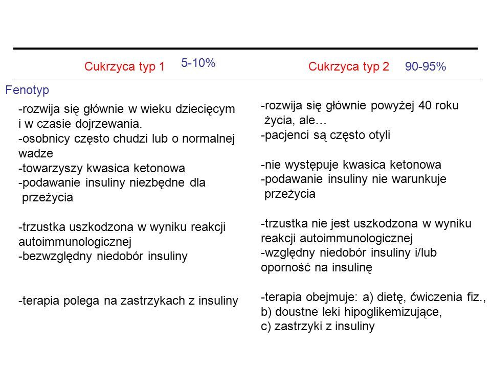 5-10% Cukrzyca typ 1. Cukrzyca typ 2. 90-95% Fenotyp. -rozwija się głównie powyżej 40 roku. życia, ale…