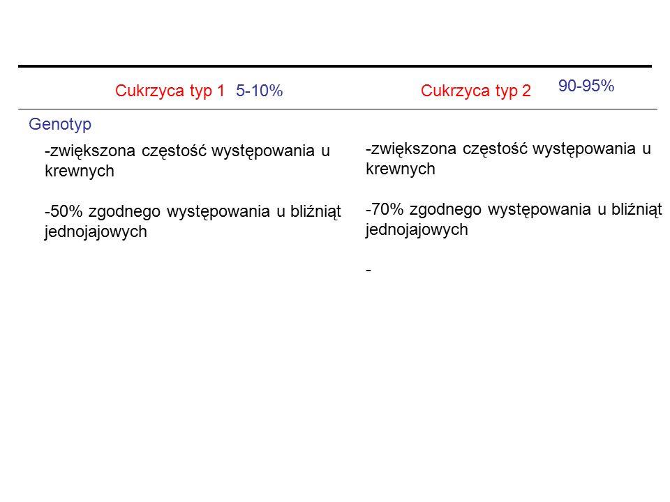 90-95% Cukrzyca typ 1. 5-10% Cukrzyca typ 2. Genotyp. -zwiększona częstość występowania u. krewnych.