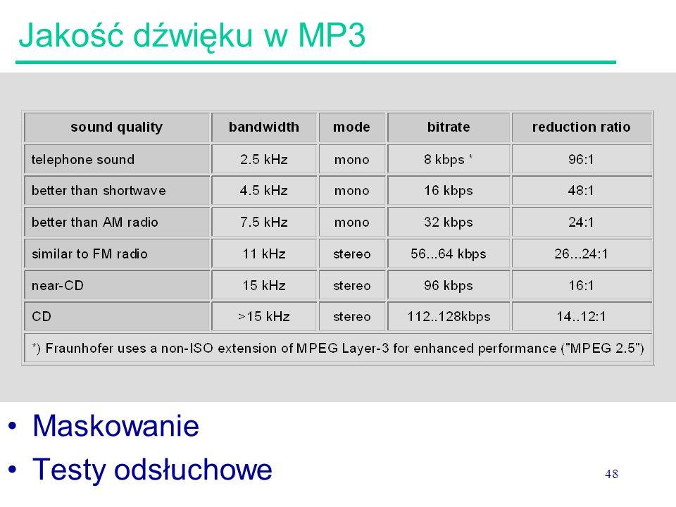 Jakość dźwięku w MP3 Maskowanie Testy odsłuchowe