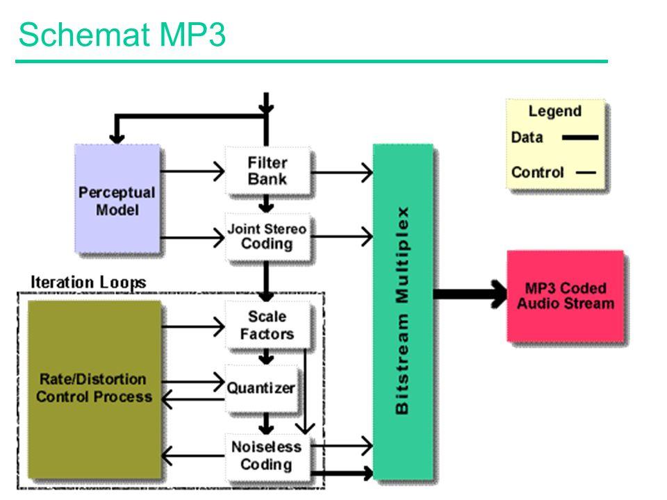 Schemat MP3