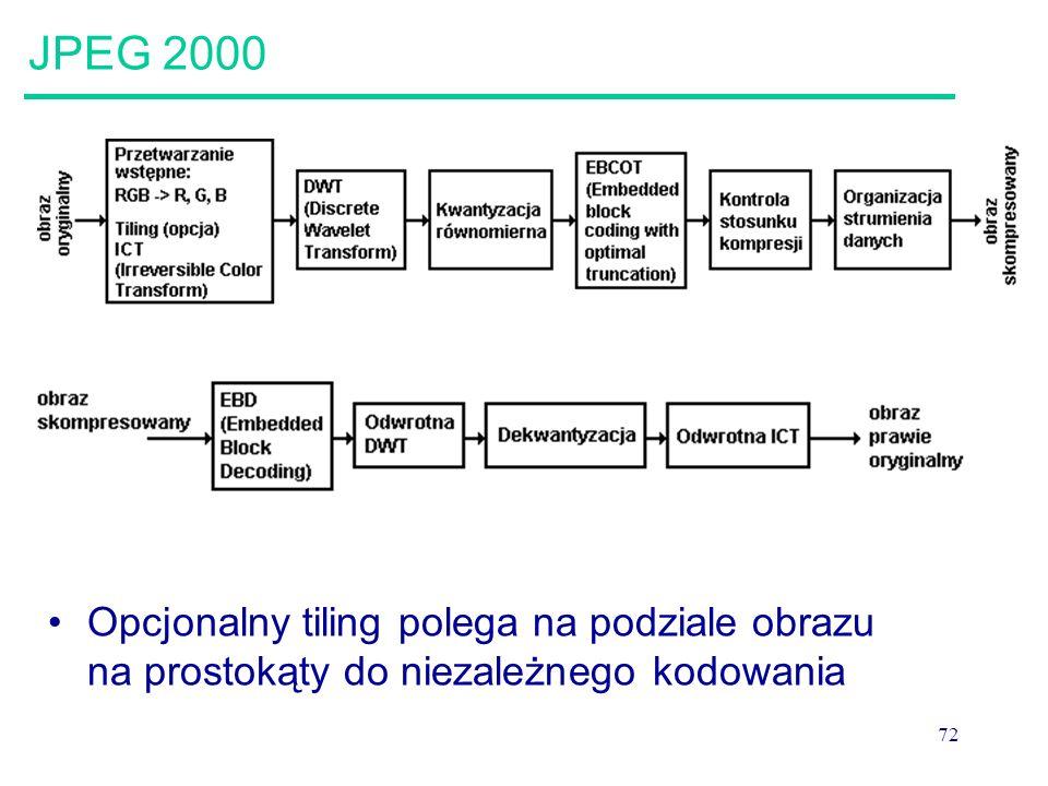 JPEG 2000 Opcjonalny tiling polega na podziale obrazu na prostokąty do niezależnego kodowania