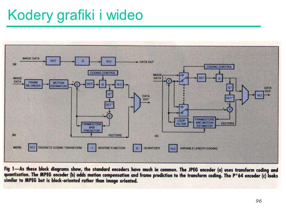 Kodery grafiki i wideo