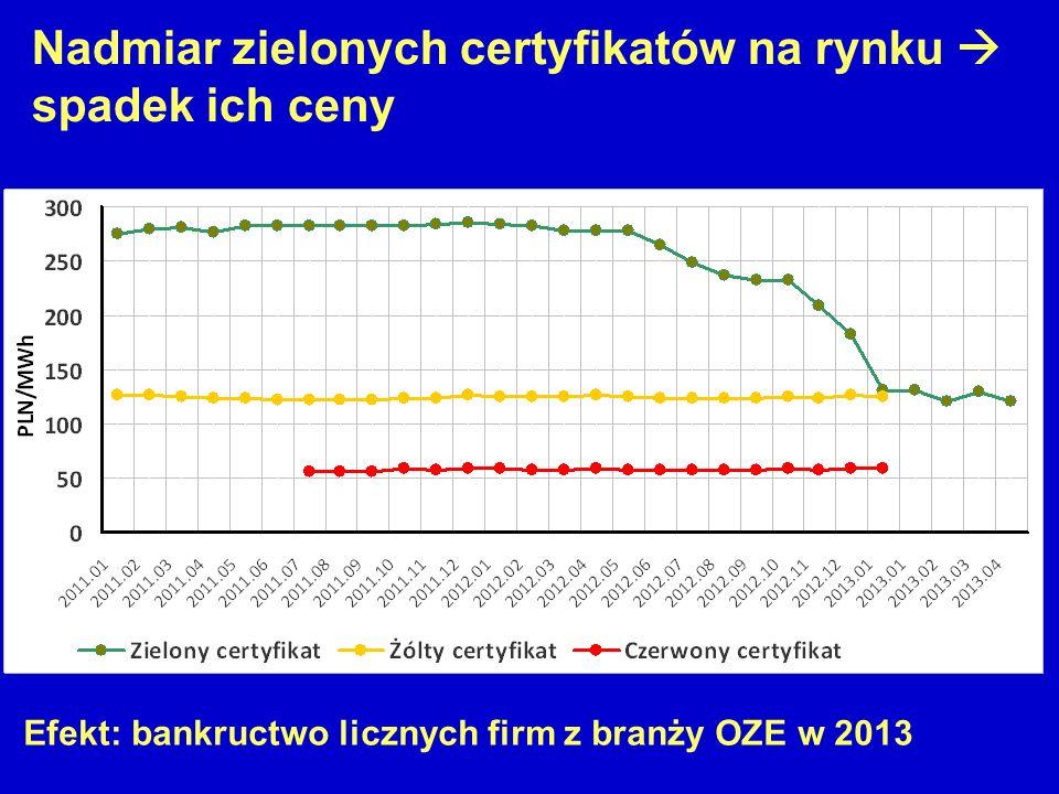 Nadmiar zielonych certyfikatów na rynku  spadek ich ceny