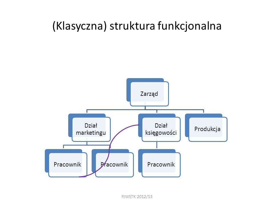 (Klasyczna) struktura funkcjonalna