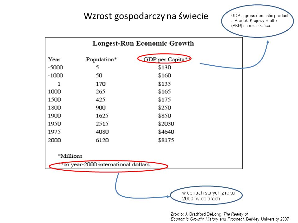 Wzrost gospodarczy na świecie