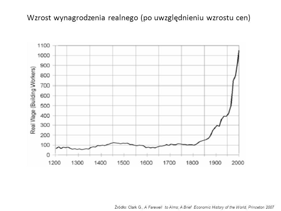 Wzrost wynagrodzenia realnego (po uwzględnieniu wzrostu cen)